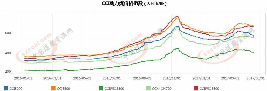 动力煤现货市场继续走弱 后续价格暴跌仍为小概率事件