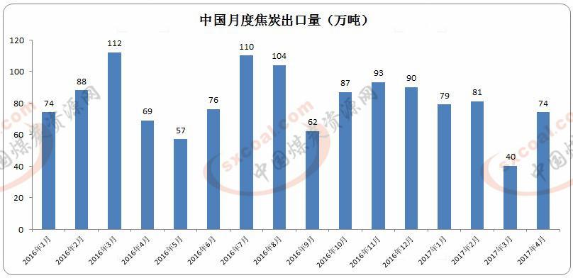 中国4月份焦炭出口环比大增85%