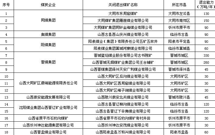 山西公布18处关闭煤矿具体名单 4大集团共9处