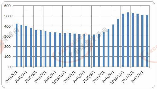 4月电煤价格指数环比下降0.2%