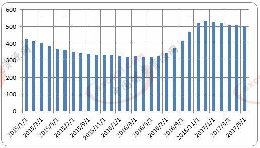 5月电煤价格指数环比下降1.6%