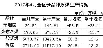 1-4月内蒙古规上原煤、洗煤生产情况