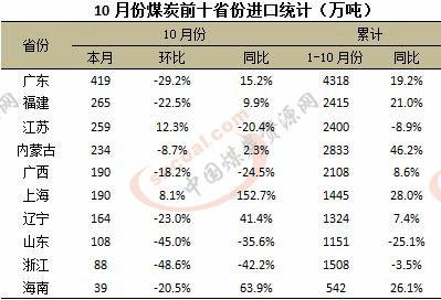 <a href=http://www.shanmeijituan.net/news/gjm/ target=_blank class=infotextkey>煤炭</a>,<a href=http://www.shanmeijituan.net/news/gjm/ target=_blank class=infotextkey>煤炭</a>价格,焦煤,焦炭,动力煤,焦炭价格,无烟煤,焦煤价格