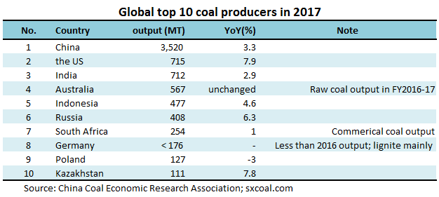 Global top 10 coal producers, importers and exporters in 2017