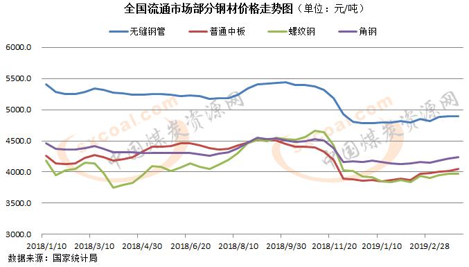 煤炭,煤炭价格,焦煤,焦炭,动力煤,焦炭价格,无烟煤,百赢快三平台
