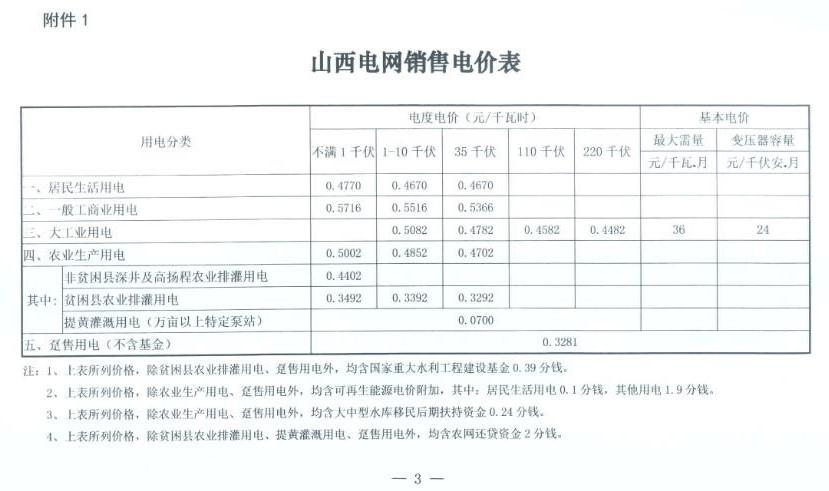 全民彩官网:我省一般工商业用电价格再次降低