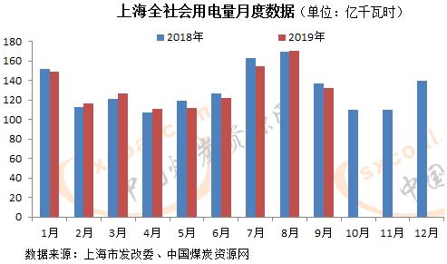 上海市阶梯电价_9月上海全社会用电量132.3亿千瓦时 同比减少3.1%-新闻-能源资讯 ...