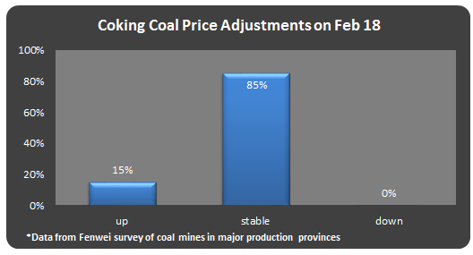 coal,coal price,coke,China coal,coking coal,thermal coal