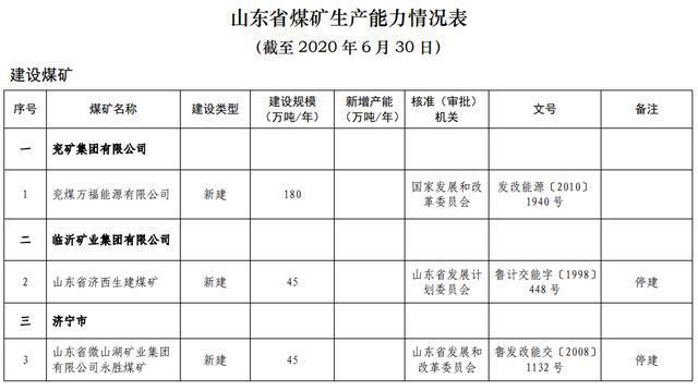 截至6月底山东生产建设煤矿103处 产能14174万吨
