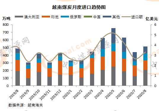 越南8月煤炭进口量同环比明显增加