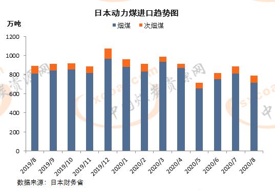 日本8月动力煤进口量环比降超10%