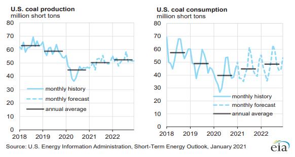 EIA:美国2021年煤炭产量预计同比增15.6%