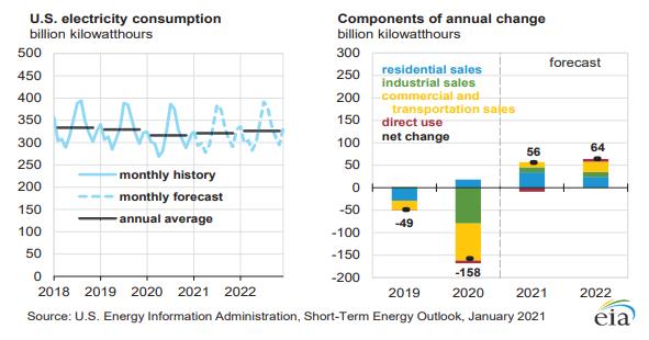 EIA:2021年美国电力消费预计增1.5%